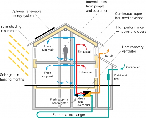 An infographic showing the principles of a passive house.